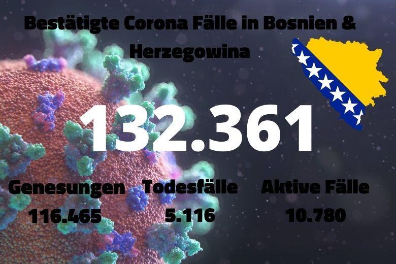 Bosnien Corona zahlen